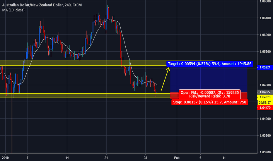 AUDNZD: AUDNZD has strong support area
