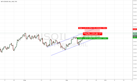 USOIL: USOIL SHORT CHANCE