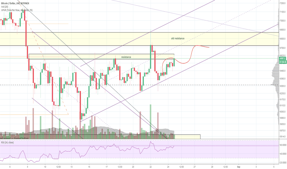 BTCUSD: Bitcoin - 4H Uptrend channel