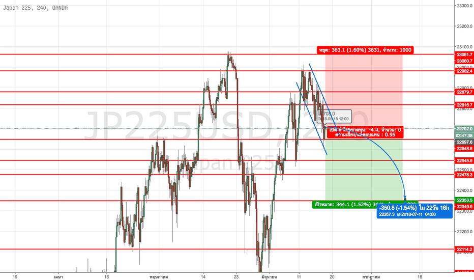 JP225USD: ตลาดหุ้น Nikkei ในตอนนี้เริ่มมีการปรับตัวลดลง