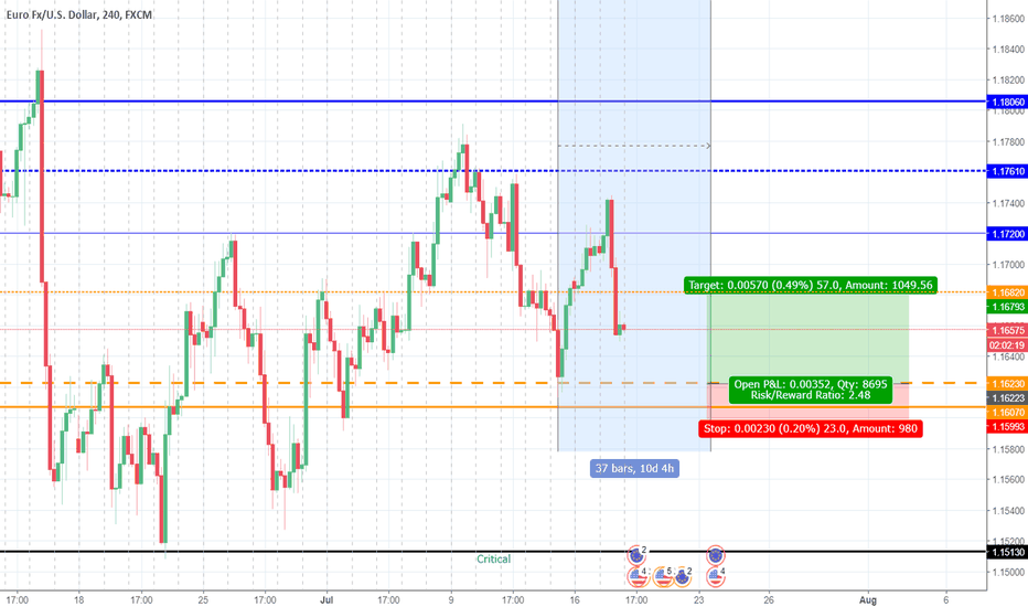 EURUSD: Key Level for EurUsd