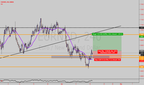 EURNZD: EURNZD --long oppotunity