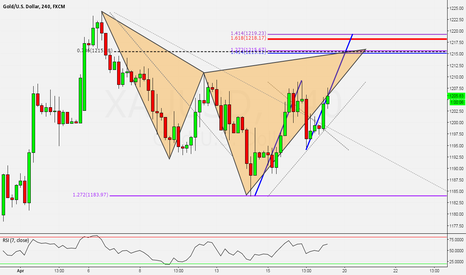 XAUUSD: XAUUSD: Potential Bearish Cypher Pattern