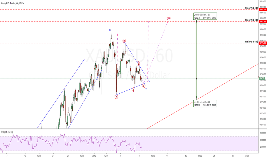 XAUUSD: Gold: Wave (iii) Ending Soon. One More Chance To Profit.