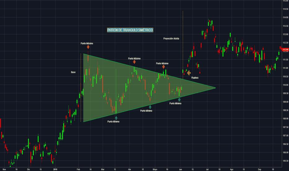 IEF: ETF - Patrón de Triangulo Simétrico