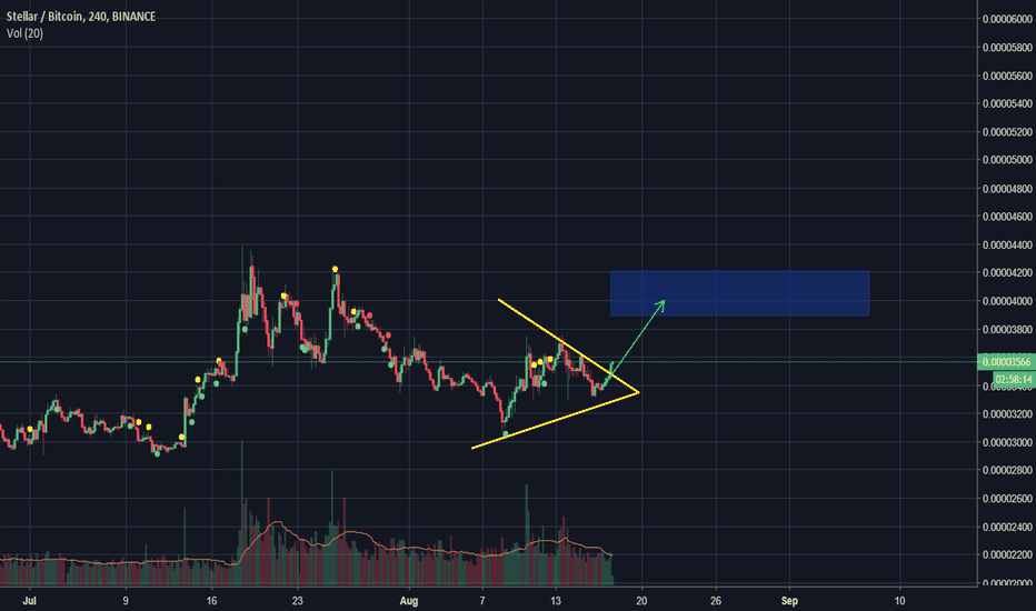 XLMBTC: XLM reached resistance and will go up for nice profit!!