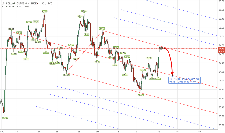 DXY: PITCHFORK - CFD USD INDEX Intraday Analysis July 12th 2018