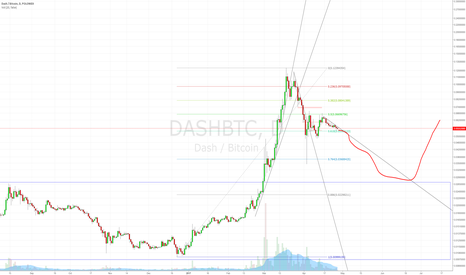 DASHBTC: Back to mean.