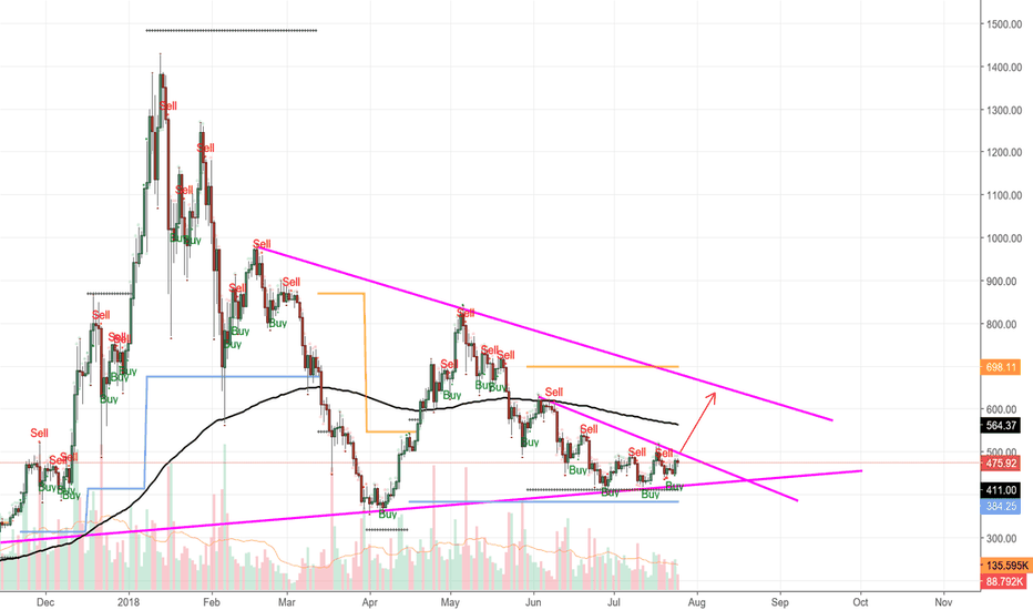 ETHUSD: ETH-USD time for revenging ?
