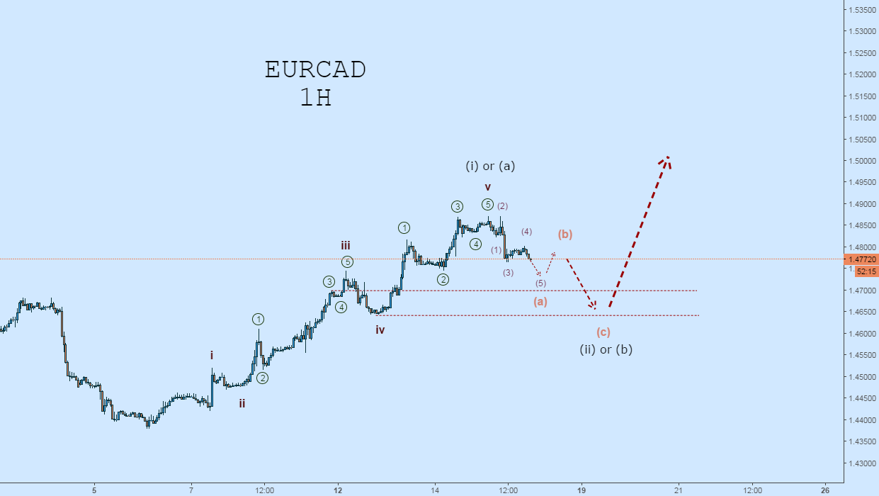 EURCAD Wave Count: Short to Wave-C Before Next Bull Impulse