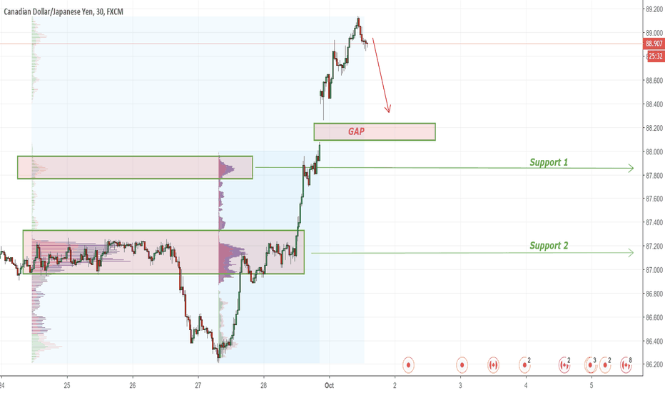 CADJPY: CADJPY with GAP
