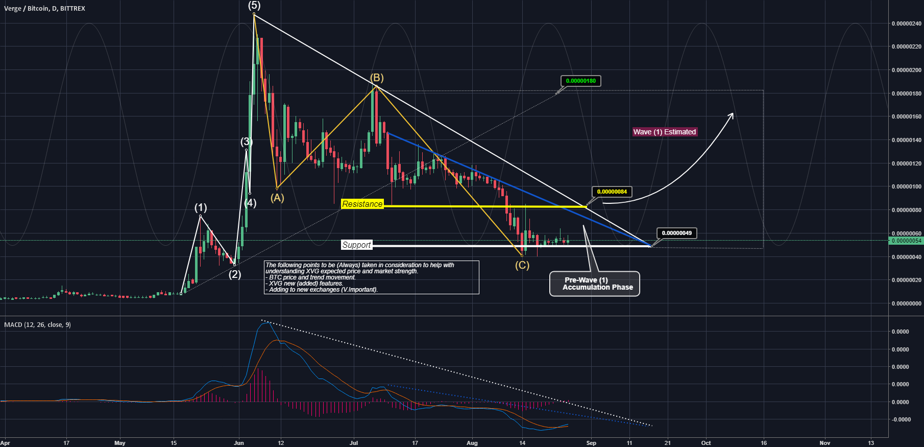 Verge (XVG) market prediction - End of E.Wave Correction Wave(C)