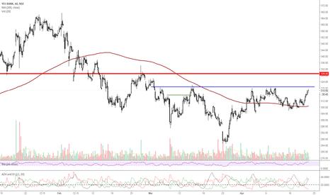 YESBANK: YESBANK-momentum expected above 320