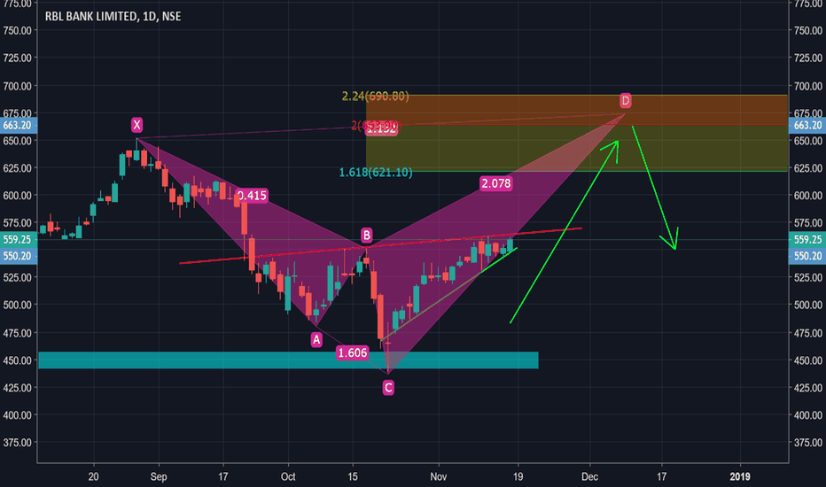 RBLBANK: Shark Pattern in Making