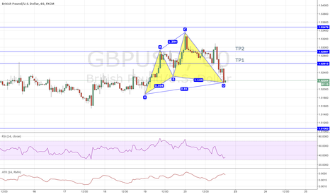 GBPUSD: GBPUSD - CYPHER COMPLETION