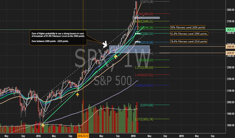 SPX: S&P 500 Weekly - USA