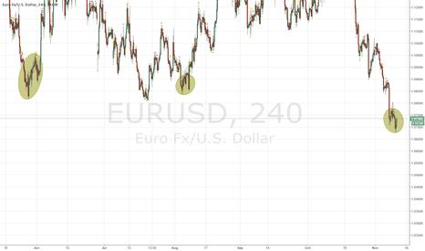 EURUSD: EURUSD FRACTALS