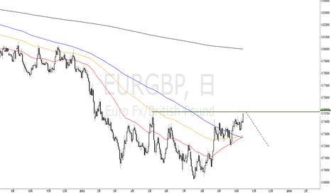 EURGBP: EURGBP ユーロポンドは日足高値達成まで止まらず