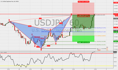 USDJPY: USDJPY 60m Cypher Completed