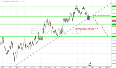 EURAUD: EURAUD, EURO FX / AUSTRALIAN DOLLAR, Dự đoán trung hạn
