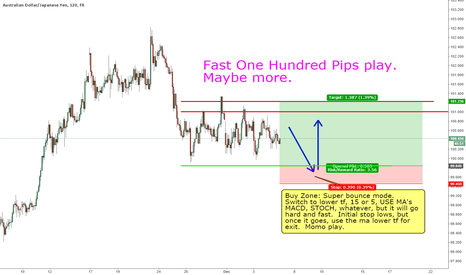 AUDJPY: AJ  2 hr chart get ready for a fast bounce after taking out low.