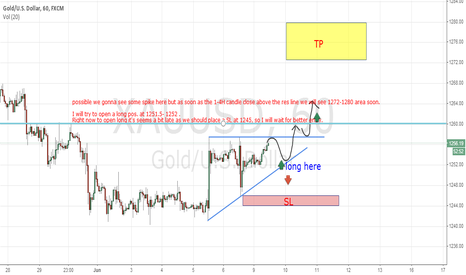 XAUUSD: short term gold, bull or bear?!