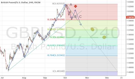 GBPUSD: GBP/USD long-term