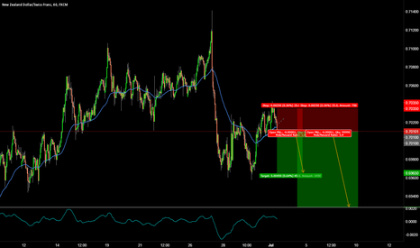 NZDCHF: NZDCHF QUICK SHORT TO THE DOWNSIDE