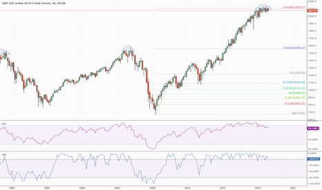 SPX500: The stock market Is Dying