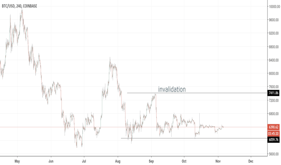 BTCUSD: wait for clear direction