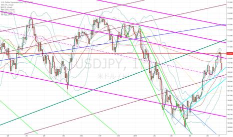 USDJPY: ドル円:下落の勢いが勝つか?ラインが勝つか?
