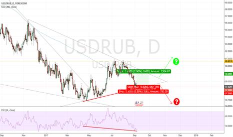 USDRUB: Decision time is near for USD RUB. Short term long.