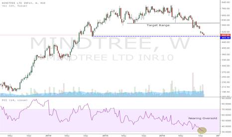 MINDTREE: Mindtree : Within Accumulation Zone