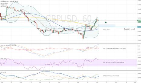 GBPUSD: GBPUSD Entry Level