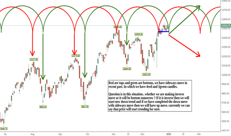 NIFTY: Nifty short term cycle analysis