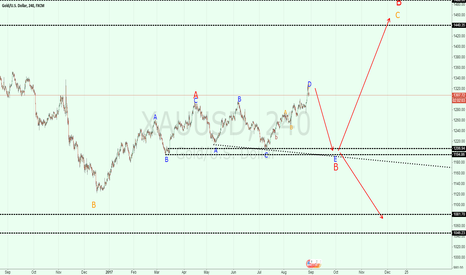 XAUUSD: XAUUSD: maybe wave B has 5 legs.