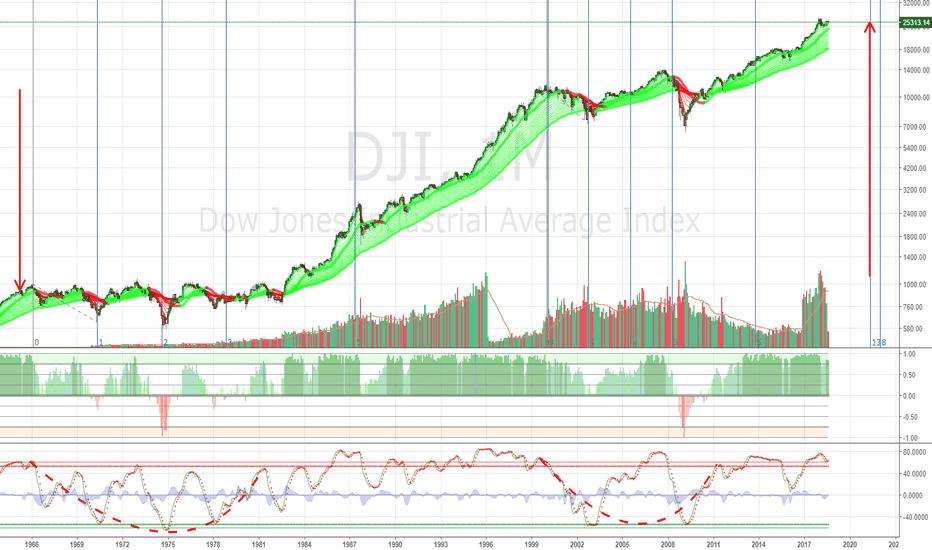 DJI: Dow Jones Industrial Ominous Top Prediction $DIA $DJI $UDOW $DDM