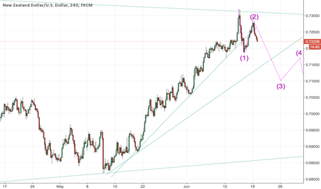 NZDUSD: NZD/USD Short!