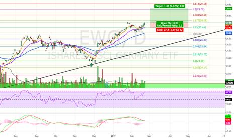EWG: Bullish Reversal Pattern