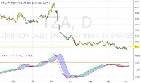 TZA: TZA pattern trade