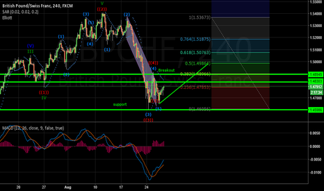 GBPCHF: GBP/CHF H4 Double Bottom