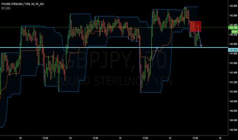GBPJPY: GBPJPY short term supply?