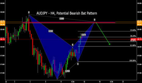 AUDJPY: AUDJPY - H4, Potential Bearish Bat Pattern