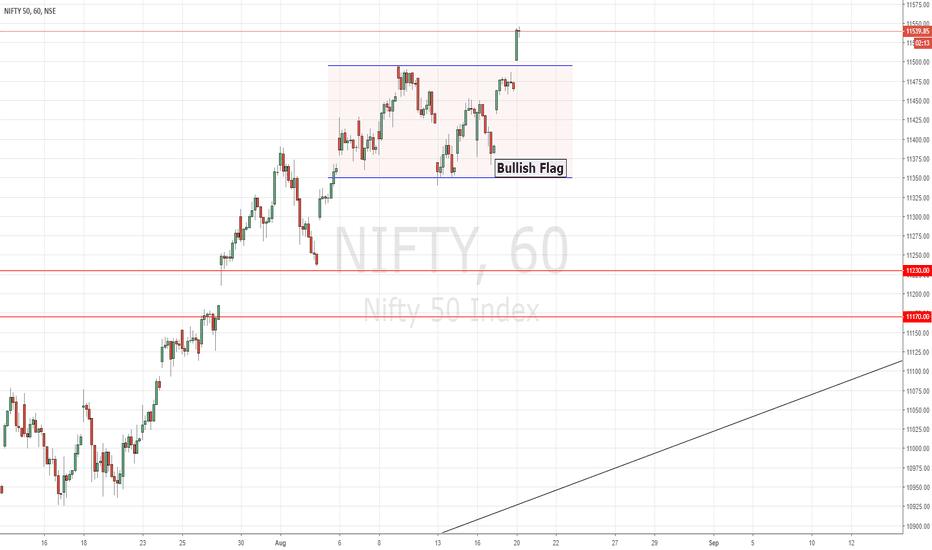 NIFTY: NIFTY | Bull Flag