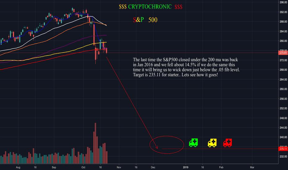 SPY: S&P 500