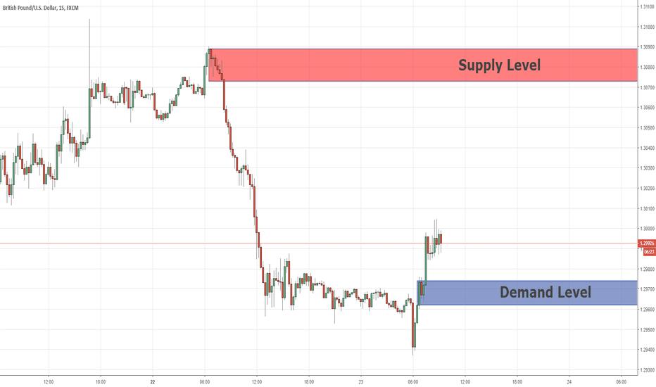 GBPUSD: Day Trade Key Levels GBPUSD  23/10/2018