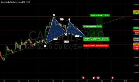 CADCHF: Bullish Gartley Pattern CADCHF - Journal 014
