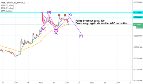 VIBEBTC: #VIBE #VIBECOIN - Failed breakout wave - Down it goes