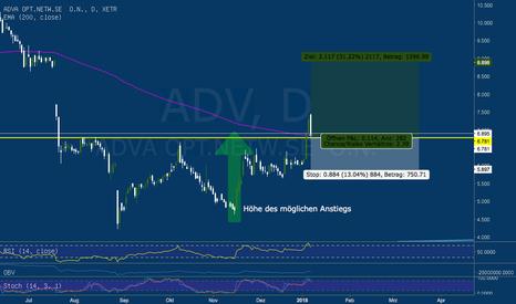 ADV: Guter Einstieg nach Ende des Pullback