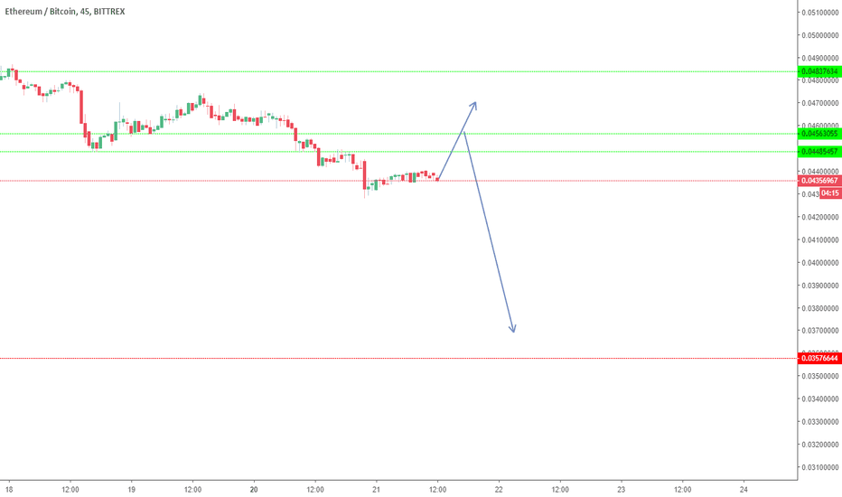 ETHBTC: ETH HEADING FOR MASSIVE CORRECTION